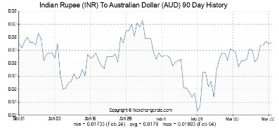 aud to inr